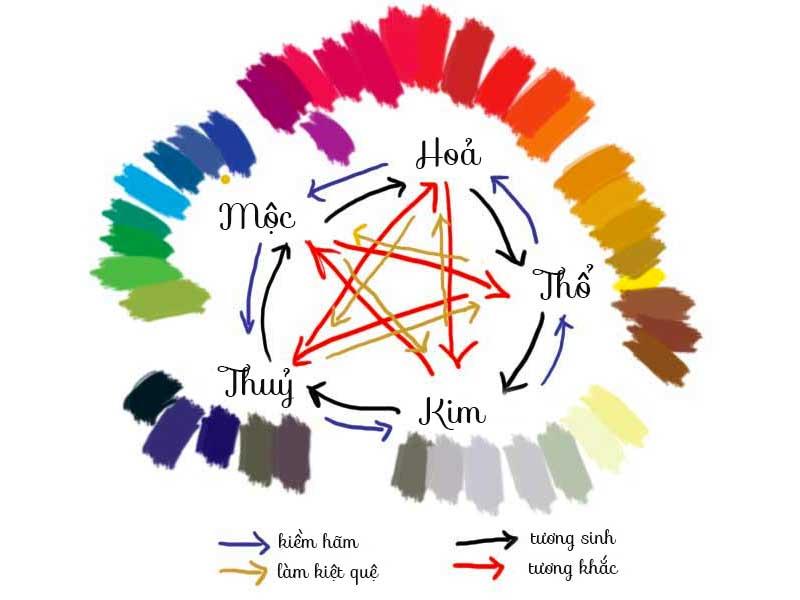 Ý nghĩa màu sắc trong phong thủy